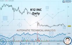 K12 INC - Daily