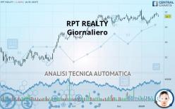 RPT REALTY - Giornaliero