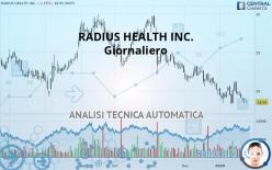 RADIUS HEALTH INC. - Giornaliero
