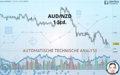 AUD/NZD - 1 小时