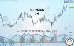 EUR/MXN - 1 小时
