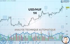 USD/HUF - 1 小时