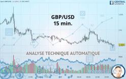 GBP/USD - 15 分钟