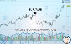 EUR/AUD - 1 小时
