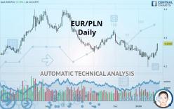 EUR/PLN - 每日