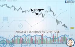 NZD/JPY - 1 小时