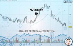 NZD/DKK - 1H