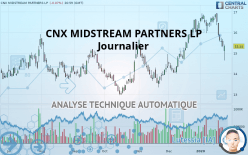 CNX MIDSTREAM PARTNERS LP - Journalier