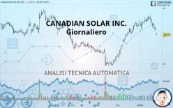 CANADIAN SOLAR INC. - Päivittäin