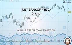 NBT BANCORP INC. - Päivittäin