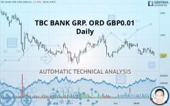 TBC BANK GRP. ORD GBP0.01 - Dagligen