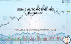 SONIC AUTOMOTIVE INC. - Journalier