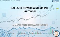 BALLARD POWER SYSTEMS INC. - Päivittäin