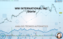 WW INTERNATIONAL INC. - Päivittäin