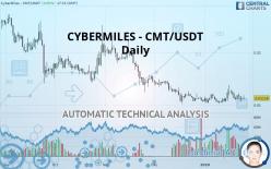 CYBERMILES - CMT/USDT - Daily