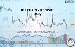 IOT CHAIN - ITC/USDT - Daily