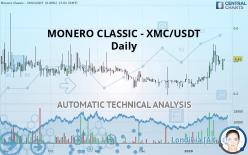 MONERO CLASSIC - XMC/USDT - Daily