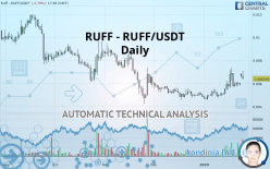 RUFF - RUFF/USDT - Daily