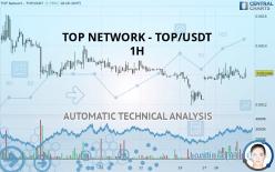 TOP NETWORK - TOP/USDT - 1H