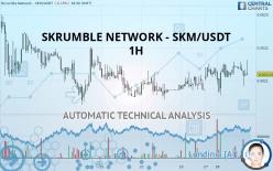 SKRUMBLE NETWORK - SKM/USDT - 1H