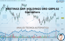 HASTINGS GRP. HOLDINGS ORD GBP0.02 - Giornaliero