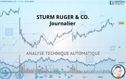 STURM RUGER & CO. - Journalier