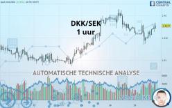 DKK/SEK - 1H