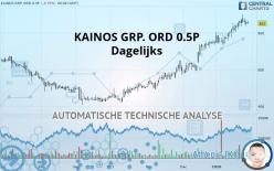 KAINOS GRP. ORD 0.5P - Dagelijks