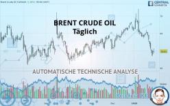 BRENT CRUDE OIL - Täglich