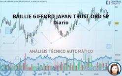 BAILLIE GIFFORD JAPAN TRUST ORD 5P - Diario