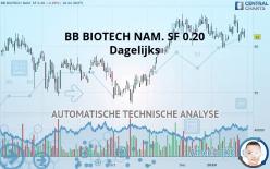 BB BIOTECH NAM. SF 0.20 - Dagelijks