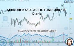 SCHRODER ASIAPACIFIC FUND ORD 10P - Diario