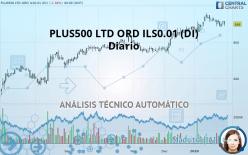 PLUS500 LTD ORD ILS0.01 (DI) - Diario