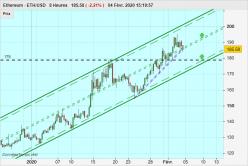 ETHEREUM - ETH/USD - 8H