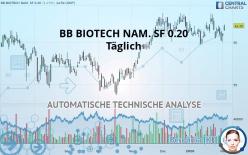 BB BIOTECH NAM. SF 0.20 - Täglich