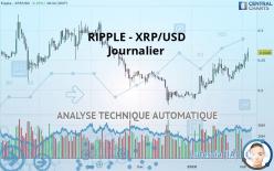 RIPPLE - XRP/USD - Journalier