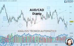 AUD/CAD - Diario
