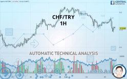 CHF/TRY - 1H