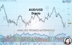 AUD/USD - Diario
