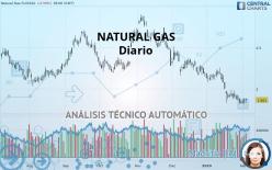 NATURAL GAS - Diario