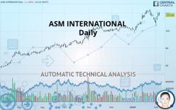ASM INTERNATIONAL - Daily