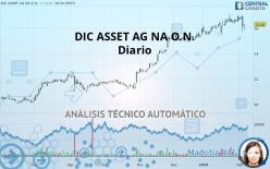 DIC ASSET AG NA O.N. - Diario