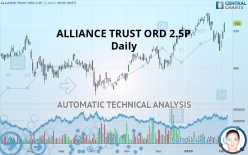 ALLIANCE TRUST ORD 2.5P - Daily