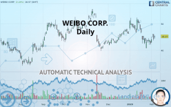WEIBO CORP. - Daily