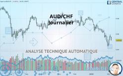 AUD/CHF - Journalier