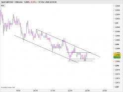 GBP/USD - 2min.