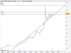 USD/TRY - Monthly