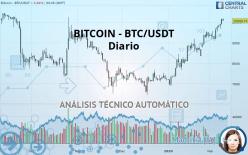 BITCOIN - BTC/USDT - Diario