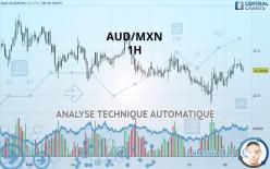AUD/MXN - 1H