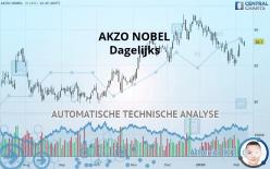 AKZO NOBEL - Dagelijks